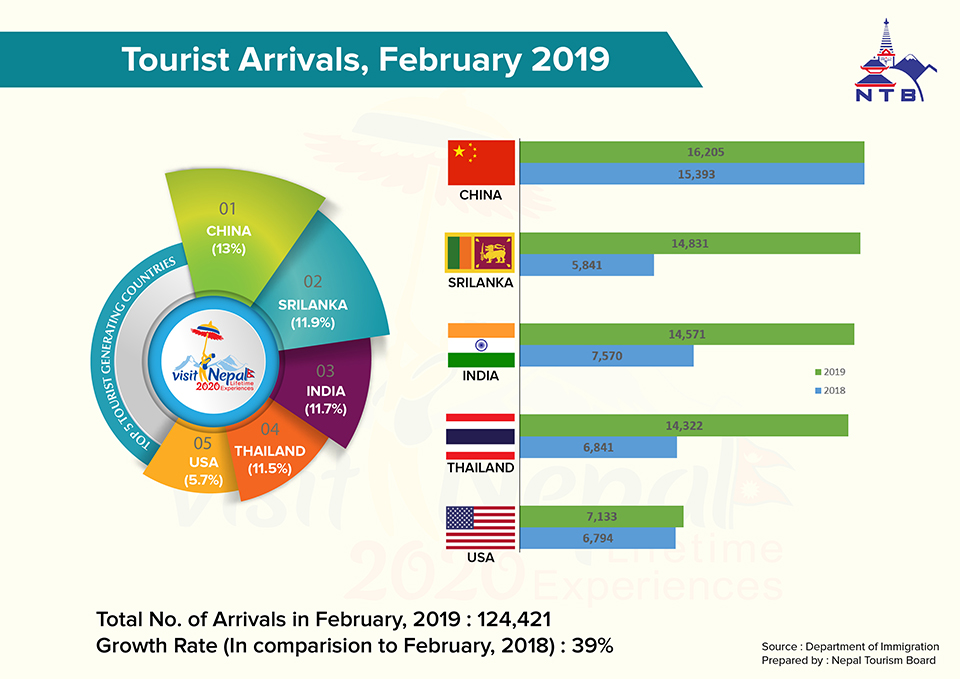 Tourist arrivals up by 39%