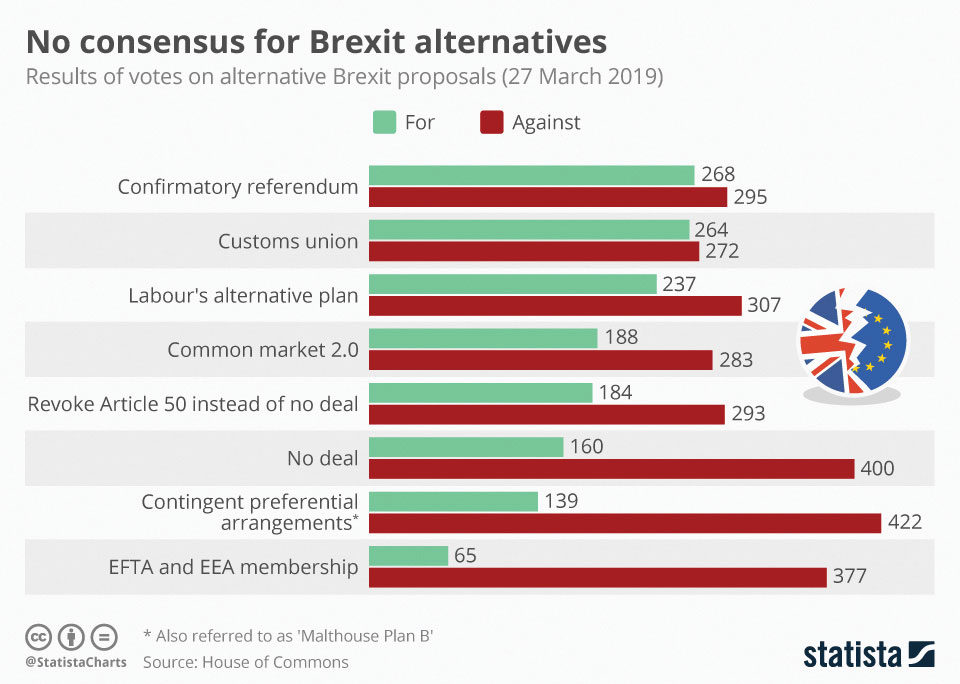 Infographics : No Consensus for Brexit alternatives