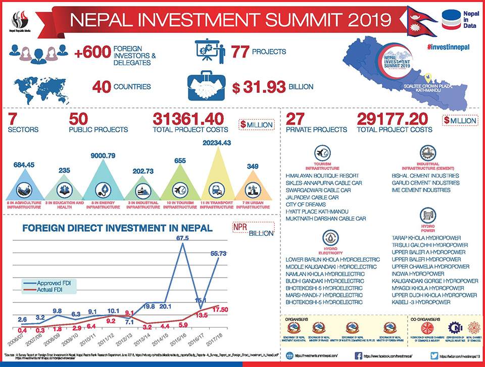 Nepal Investment Summit 2019-Nepal aims at 30 bn USD in foreign investment