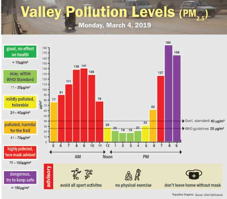 March 4: VALLEY POLLUTION LEVELS