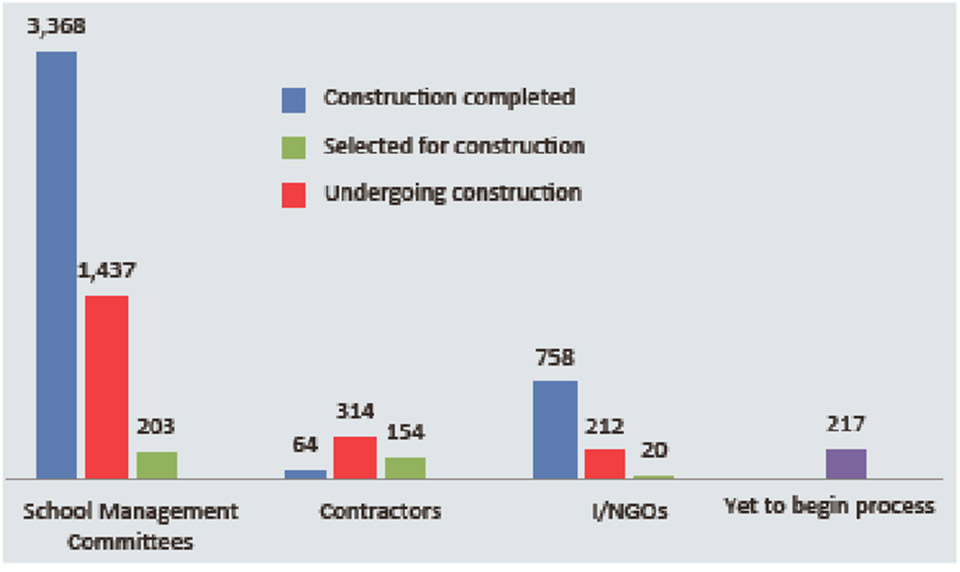 Contractors make only 12% progress in quake reconstruction at schools