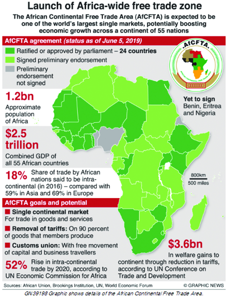 Infographics: Launch of Africa-wide free trade zone