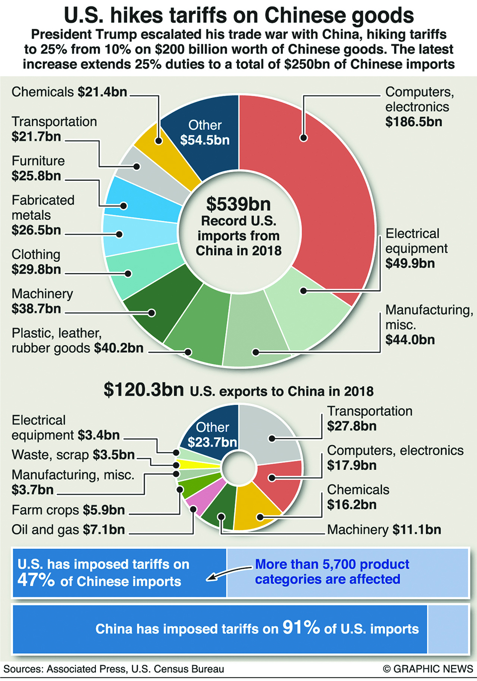 Infographics: Trump escalates U.S.-China trade war