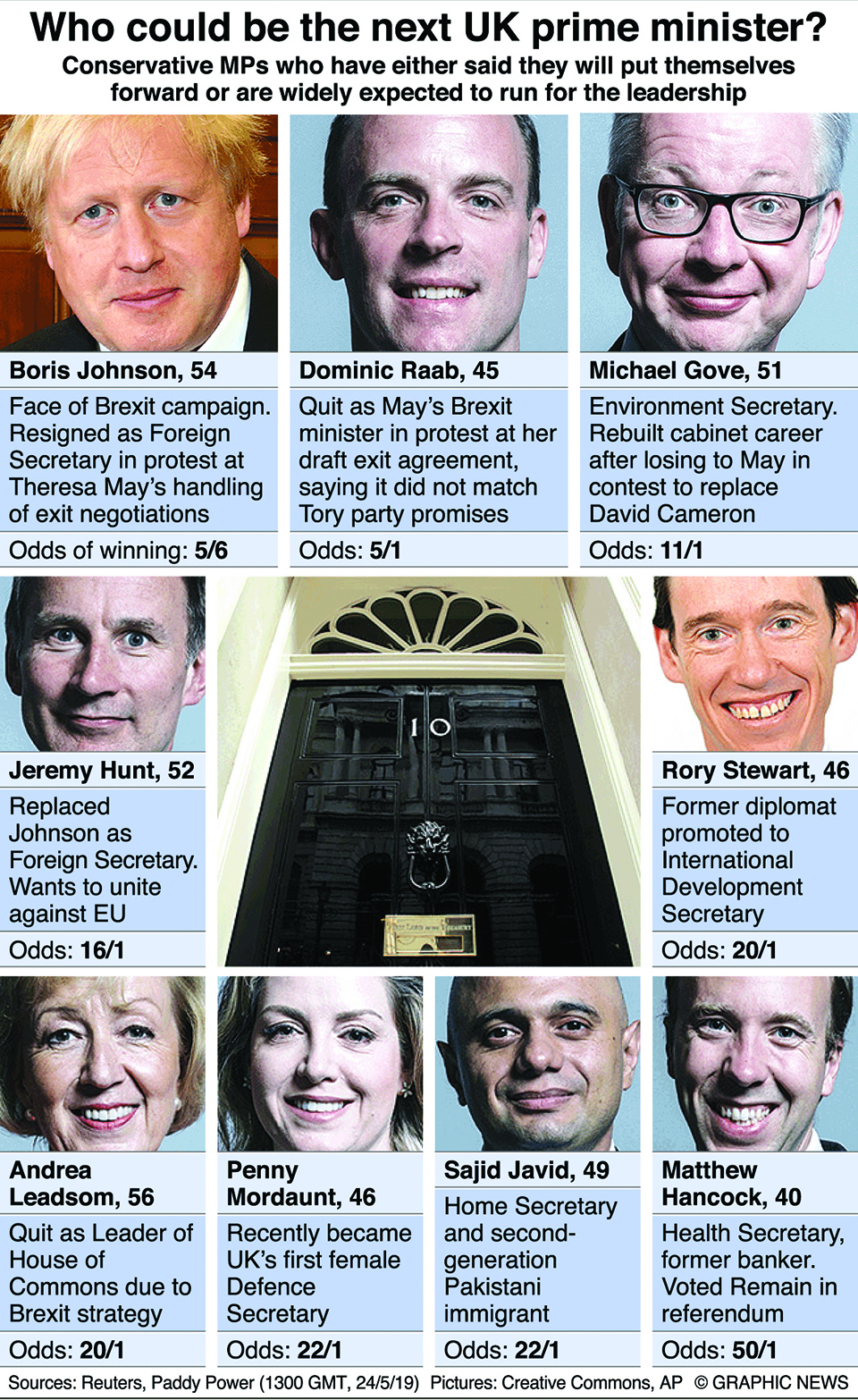 Infographics: Who could replace Theresa May as prime minister?