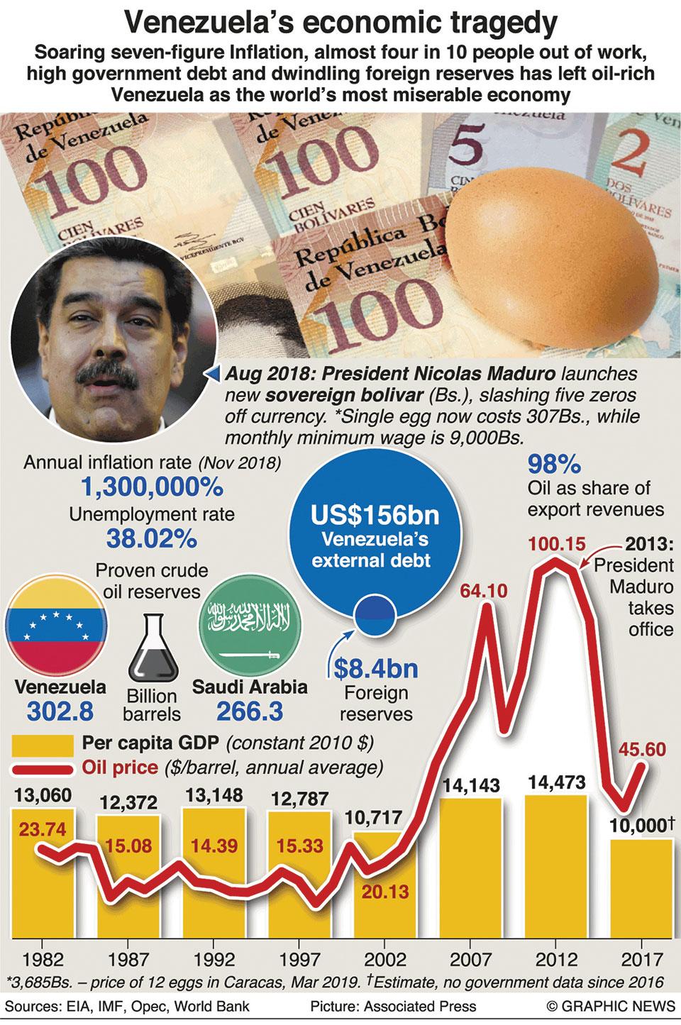 Infographics: Venezuela's economic tragedy