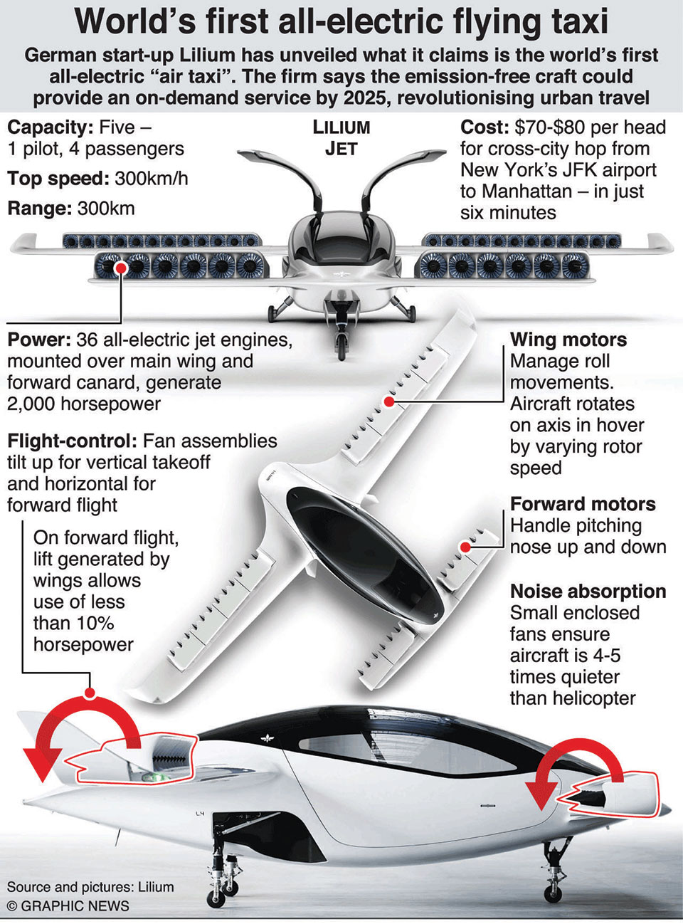 Infographics: World's first all-electric flying taxi takes off