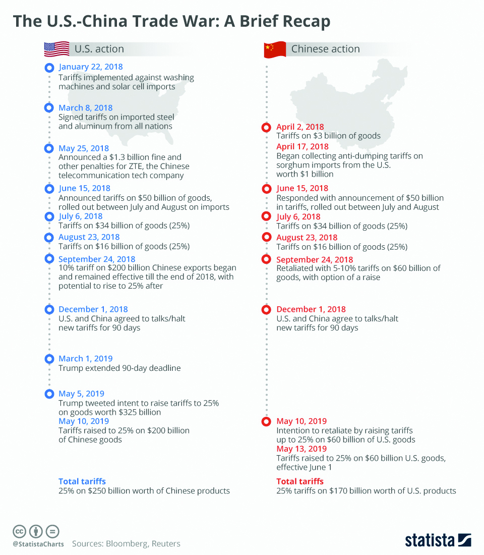 Infographics: US-China Trade War: A Brief Recap
