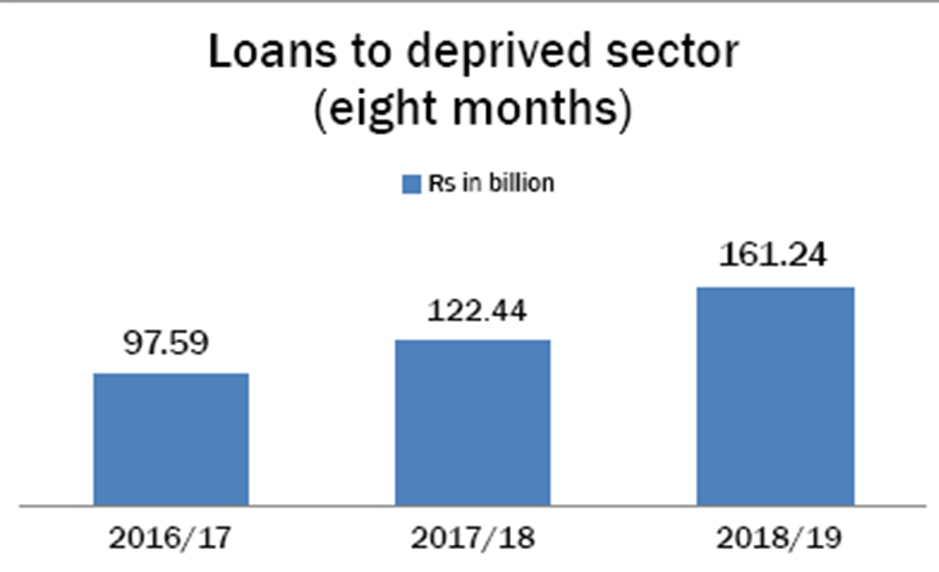 Expansion of network, definition drives up deprived sector lending of BFIs