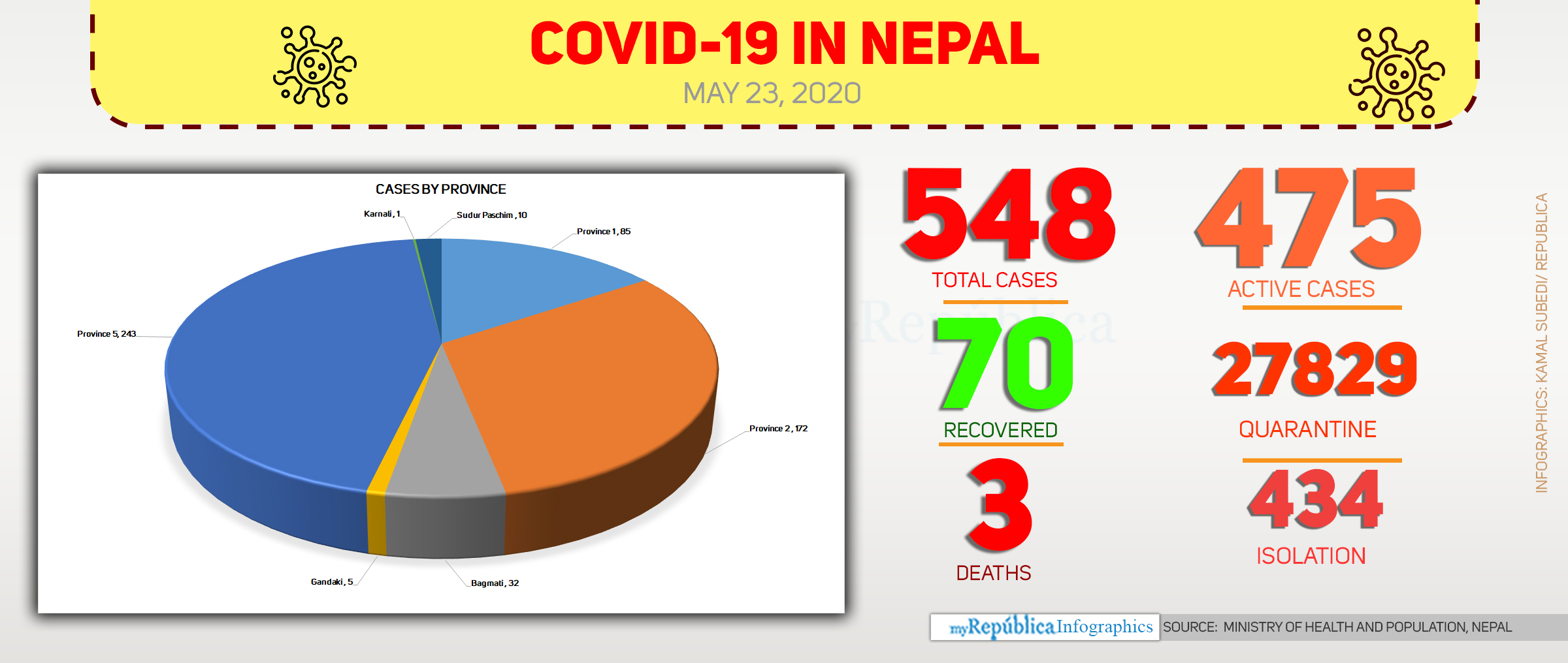 With 32 new cases today morning, COVID-19 national tally soars to 548