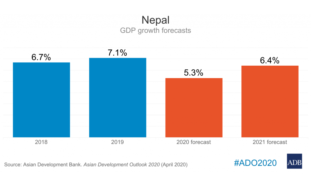 ADB slashes Nepal's growth projection to 5.3% amid COVID-19 fears taking toll on the economy