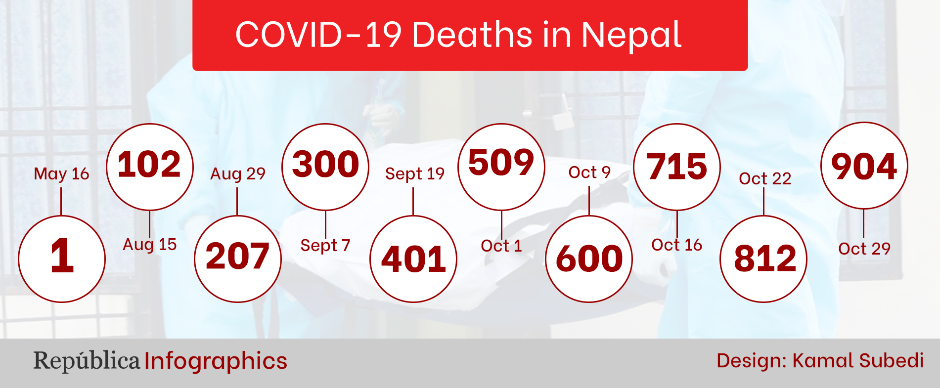 COVID-19 kills 406 people in just 29 days, Nepal's death tally goes past 900