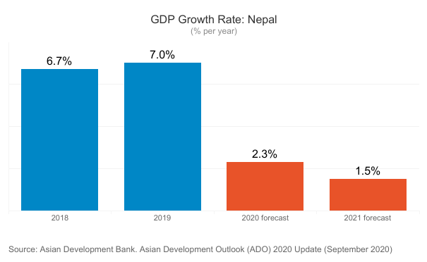 ADB projects Nepal's growth rate to slump to 1.5 percent in current fiscal year