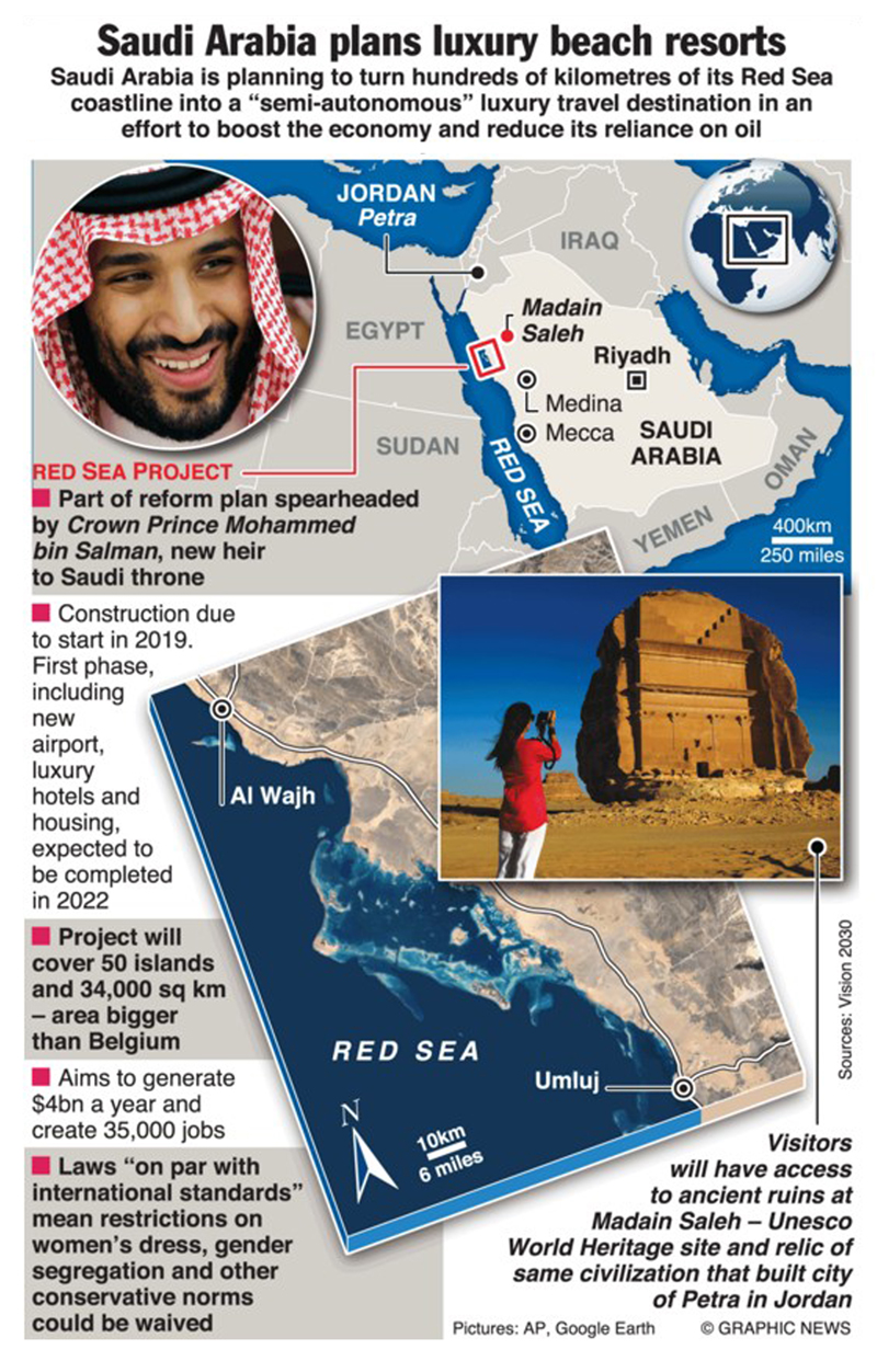 Infographics: Saudi Arabia plans luxury beach resorts