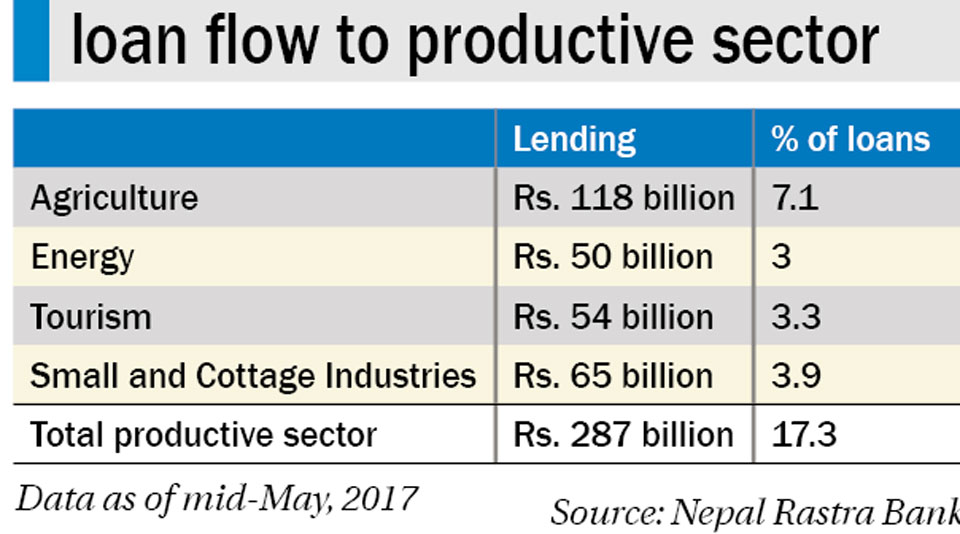 Banks struggle to meet productive sector lending requirement