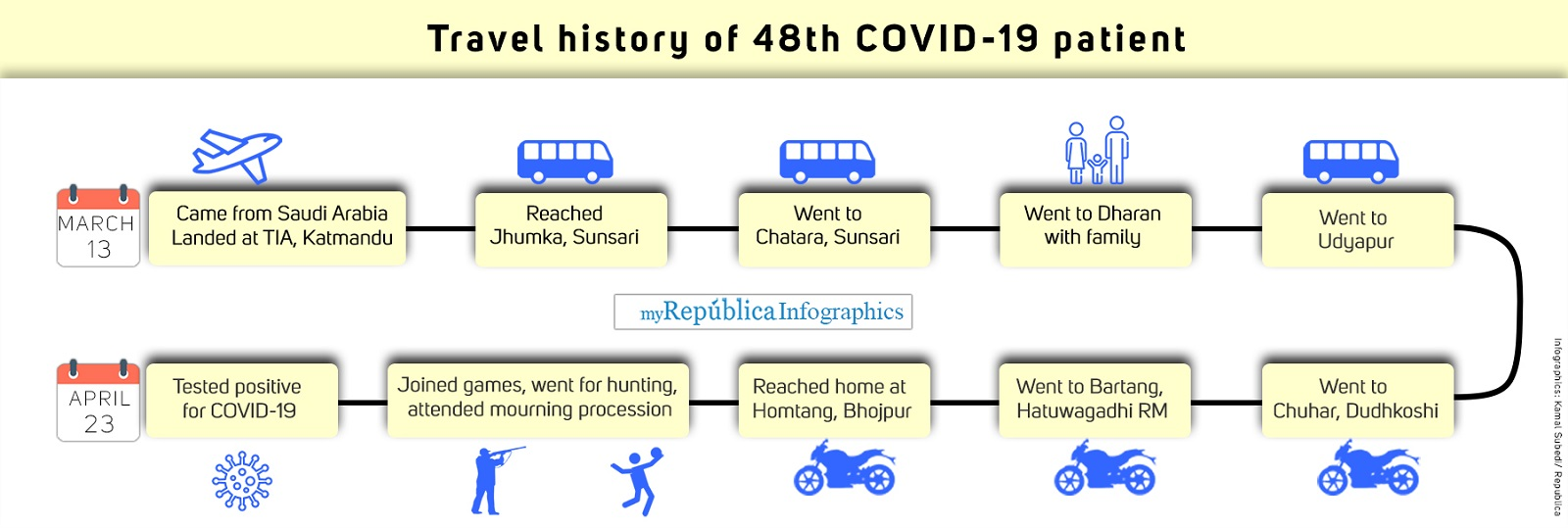 The 48th COVID-19 patient traveled far and wide