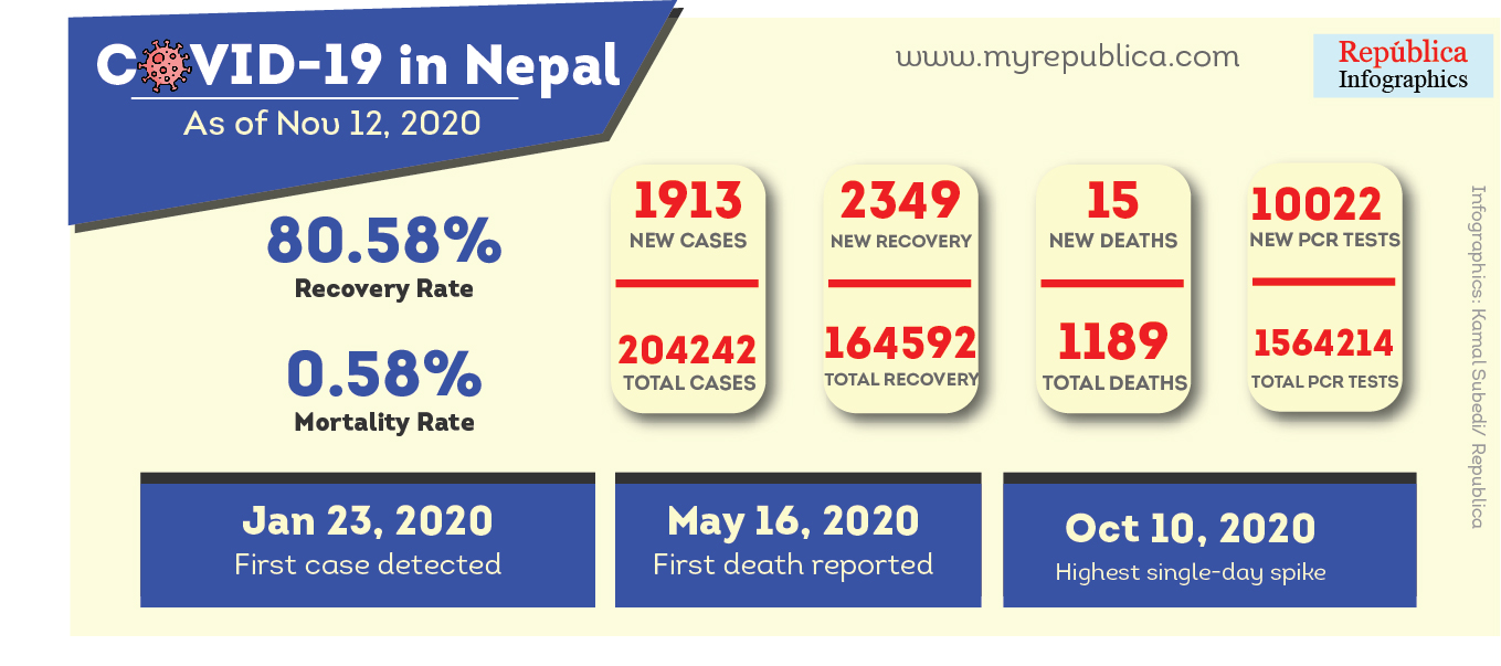 Nepal confirms 1,913 new COVID-19 cases, 15 deaths on Thursday