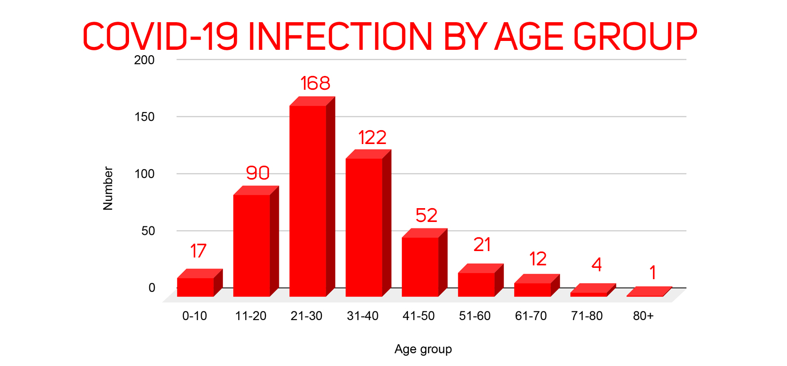 Most COVID-19 patients in Nepal are males under 30