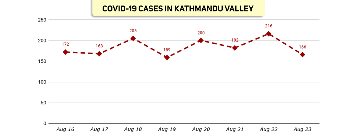 Kathmandu Valley sees 166 more cases, 100 plus cases in past eight days in a row
