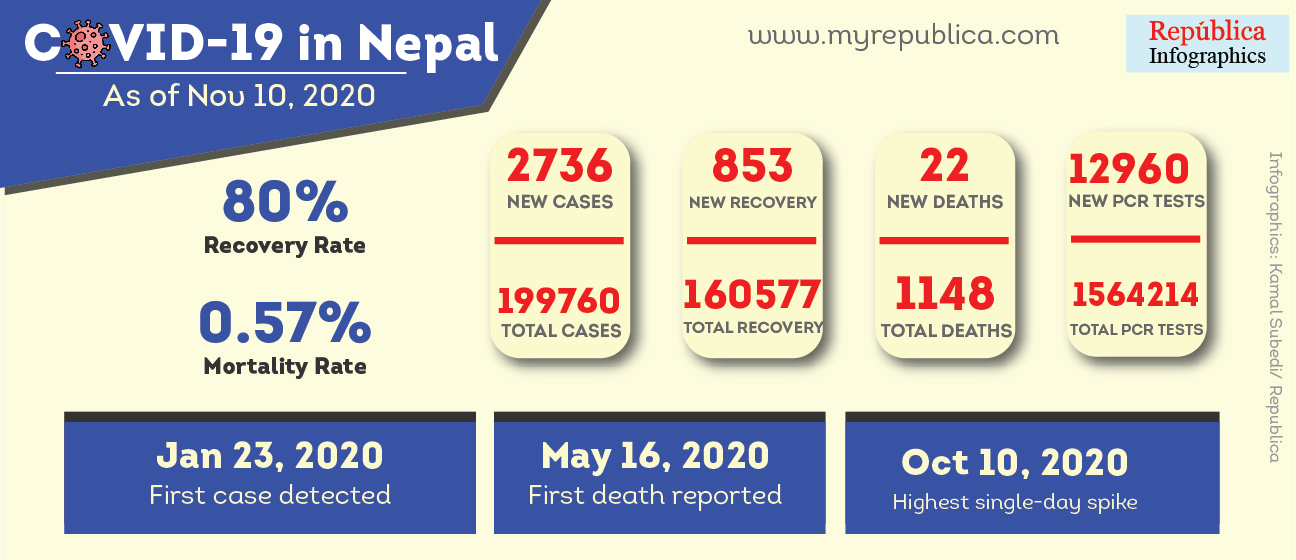Nepal's COVID-19 case tally inching closer to 200,000, Kathmandu Valley confirms 93,775 cases