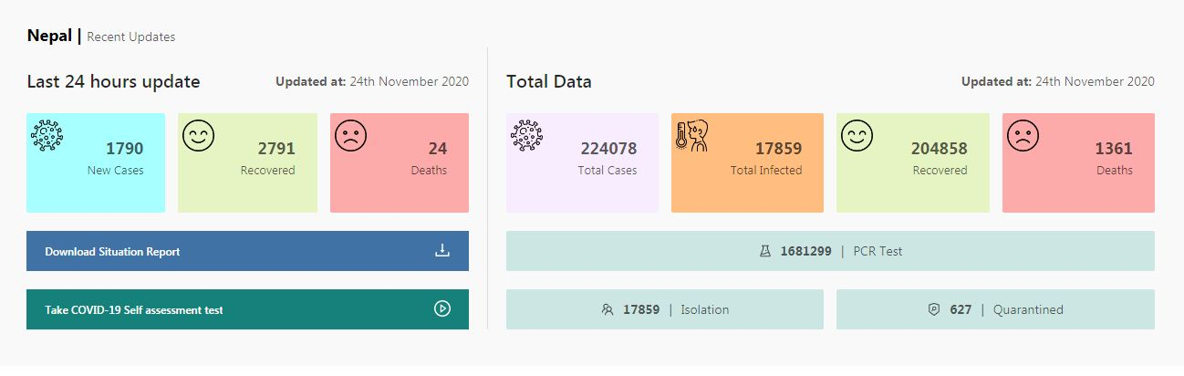 Nepal reports 1790 new cases, 2,791 recoveries and 24 deaths linked with COVID-19