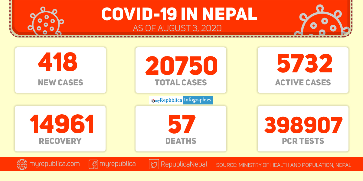 With 418 new cases, Nepal's COVID-19 tally soars to 20,750