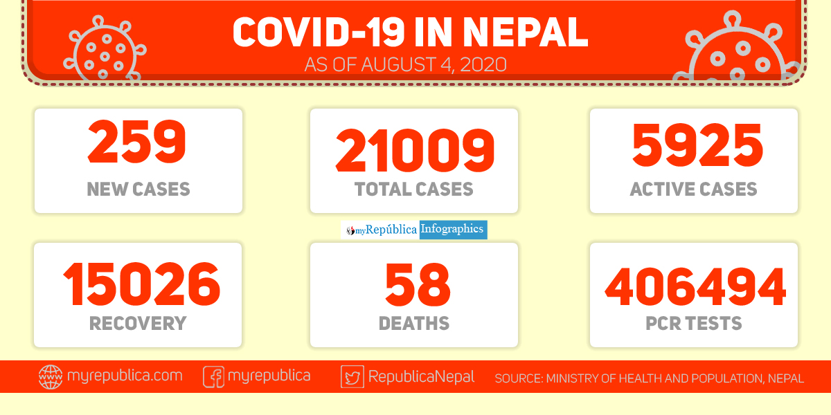 With 259 new cases of coronavirus in the past 24 hours, Nepal's COVID-19 tally crosses 21,000-mark