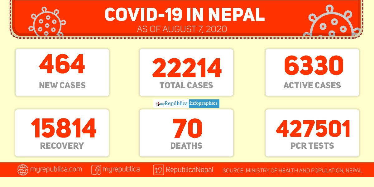 Nepal's coronavirus death toll reaches 70