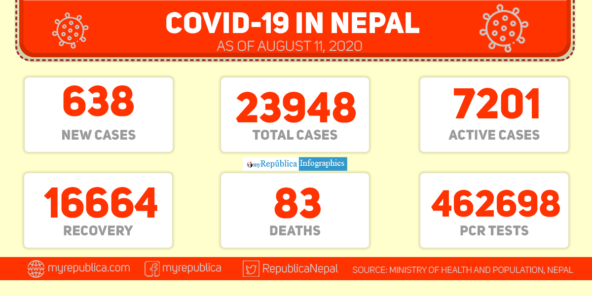 Nepal records 638 new cases of COVID-19 in the past 24 hours