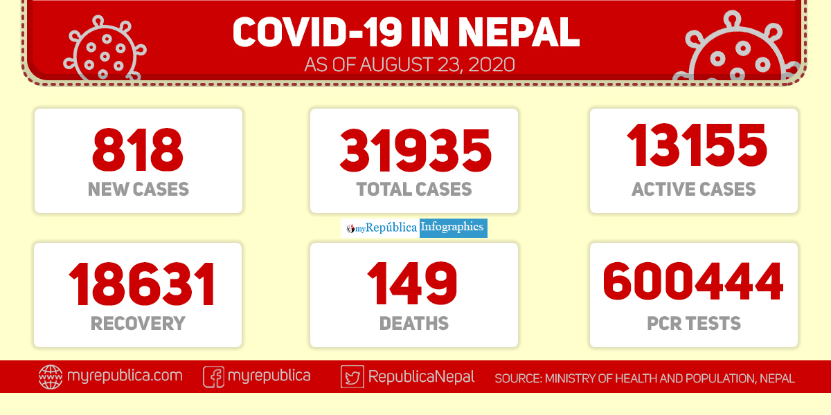 Nepal records 818 new cases of coronavirus in past 24 hours: MoHP