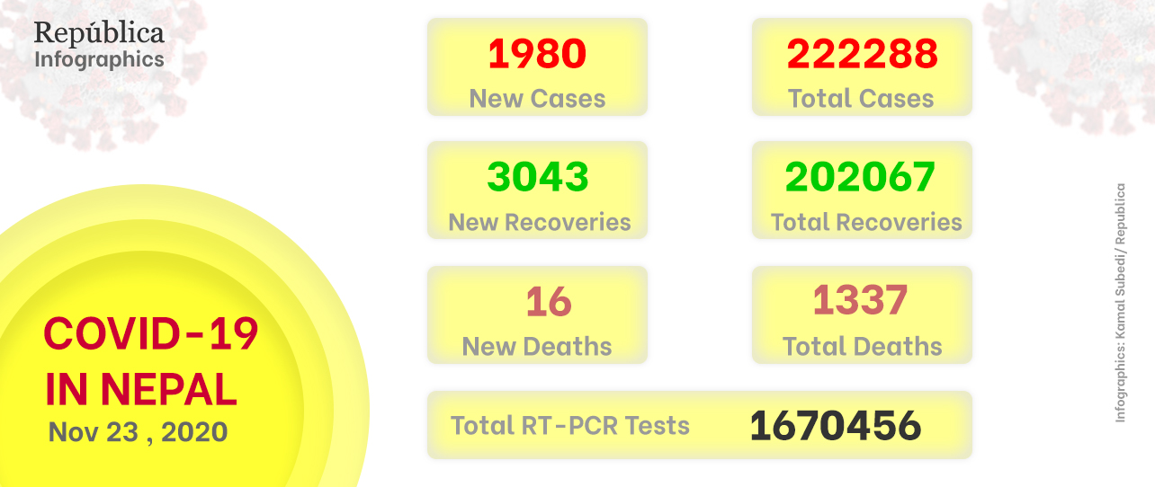 Nepal's COVID19 recovery tally goes past 200,000; 18,884 yet to recover