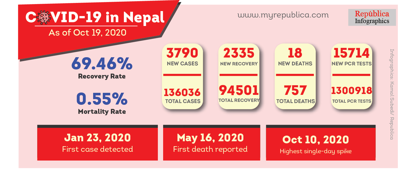 3,790 COVID-19 cases added to Nepal's national tally on Monday;  2,388 more cases in Kathmandu Valley