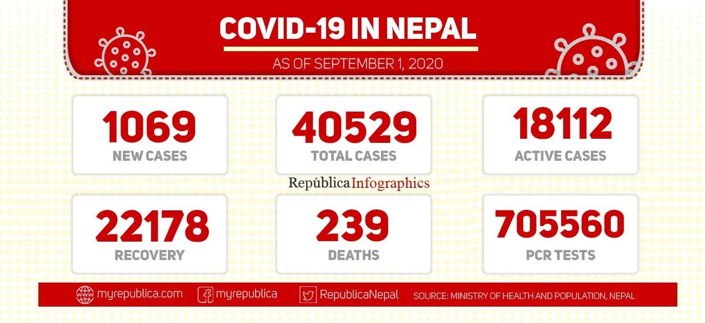 With 1,069 new cases of coronavirus, Nepal's COVID-19 tally surpasses 40,000-mark