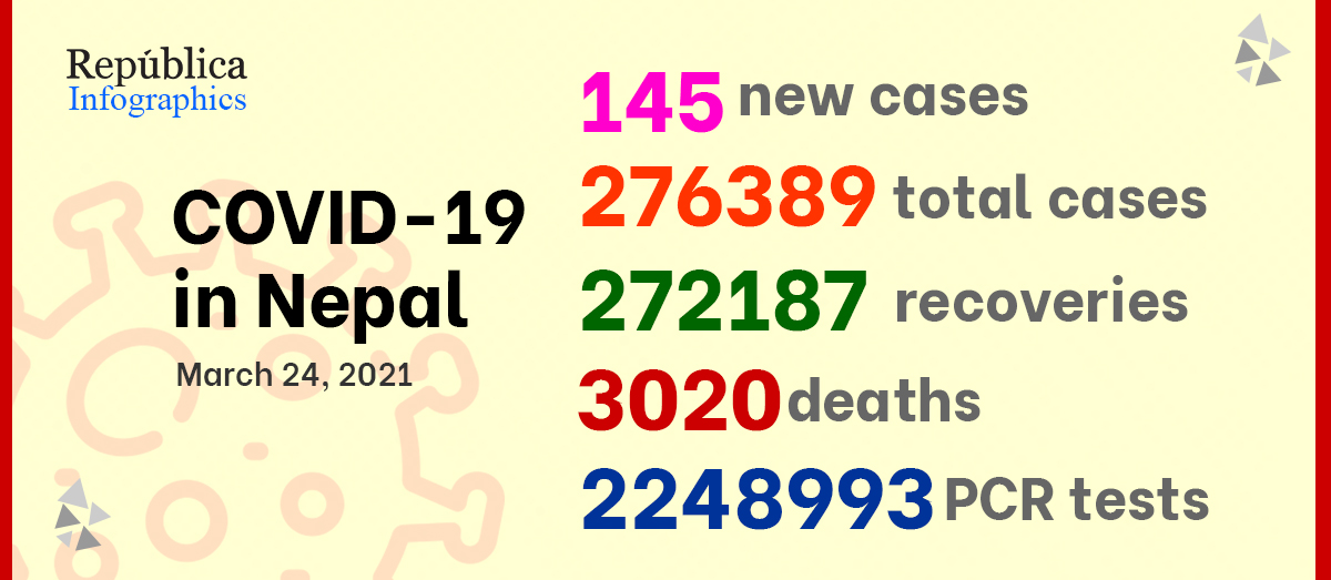 COVID-19: 145 new cases detected on Wednesday