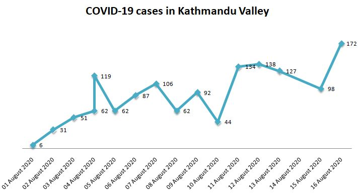 Kathmandu Valley sees highest single-day spike with 172 new cases, 1391 cases since Aug 1