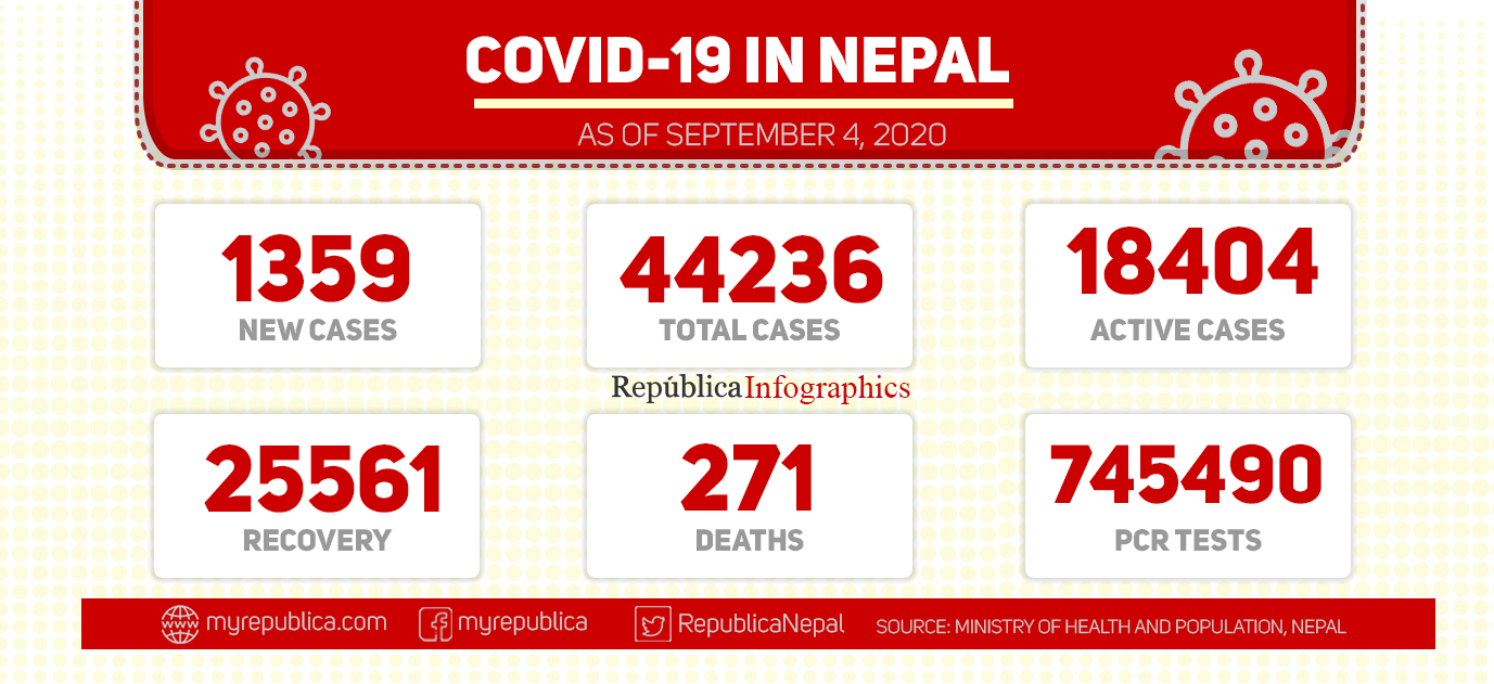 With 1,359 COVID-19 cases in past 24 hours, national tally climbs to 44,236