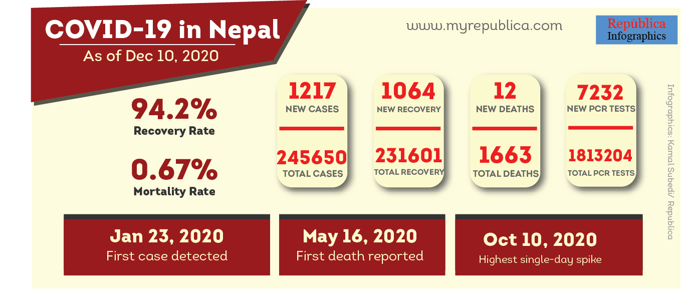 COVID-19 updates: Nepal registers 1,217 new COVID-19 cases, 12 more deaths