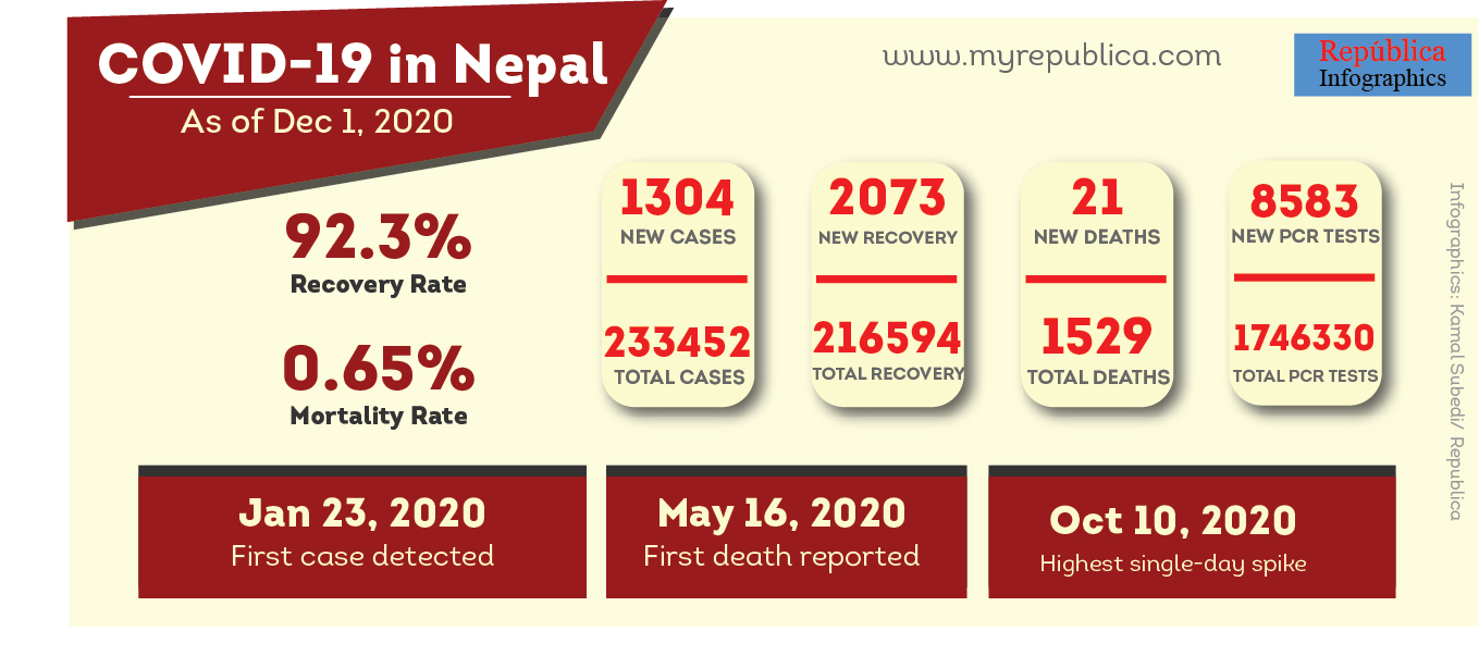 1,304 new cases confirmed on Tuesday, taking Nepal's COVID-19 case tally to 233,452