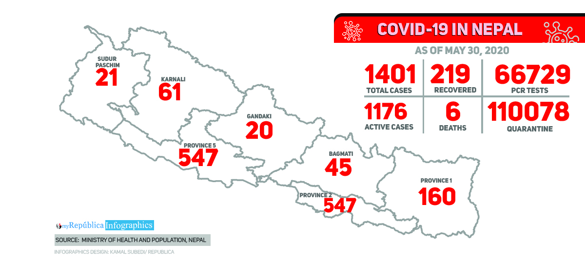 With 189 more people testing positive for coronavirus, Nepal's COVID-19 tally soars to 1401