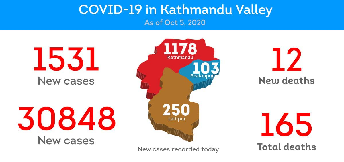 12 COVID-19 patients died in Kathmandu Valley on Monday