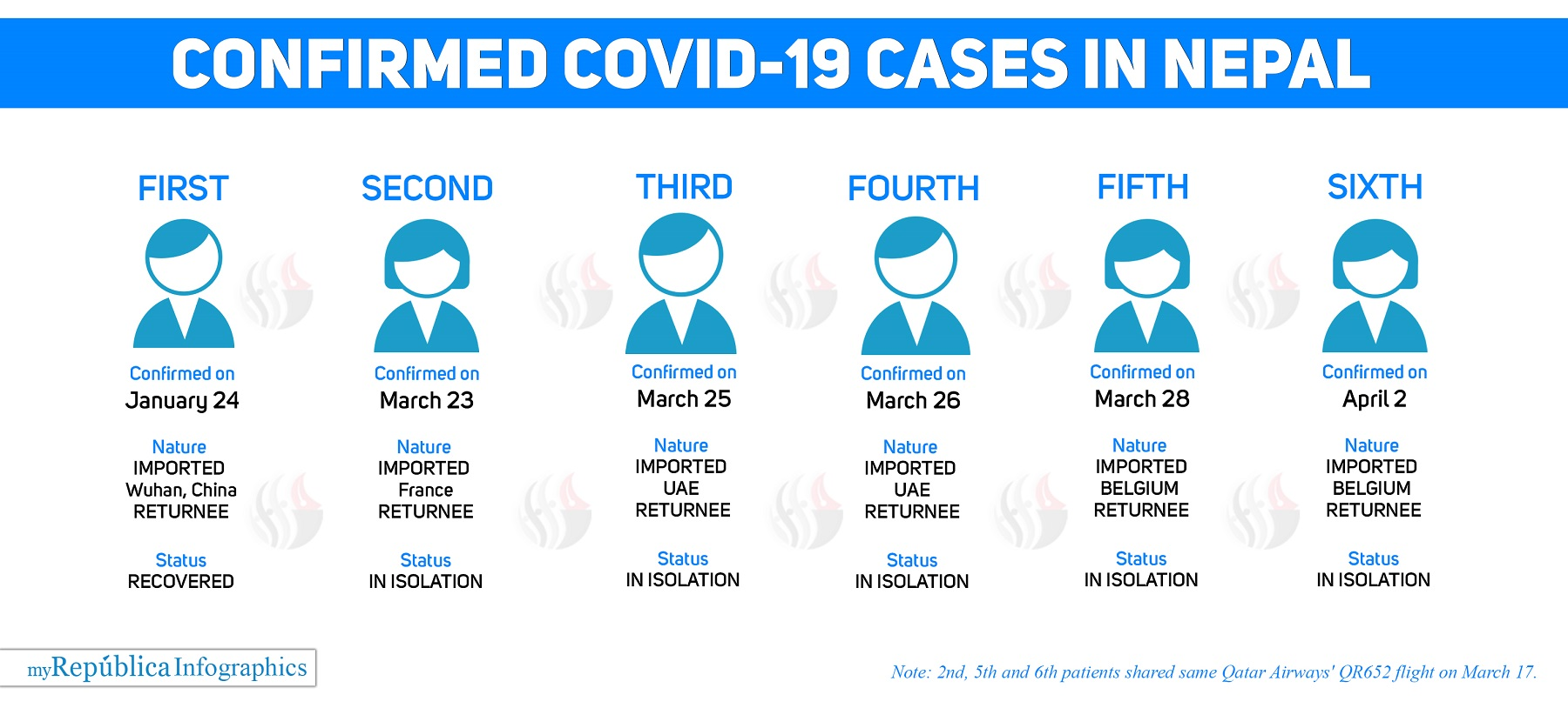 Sixth COVID-19 case confirmed in Nepal