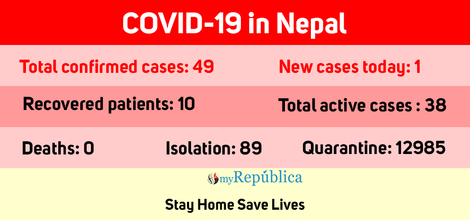 COVID-19 cases jump to 49 as one more patient tests positive today