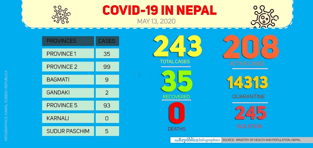 Nepal's COVID-19 cases jump to 243