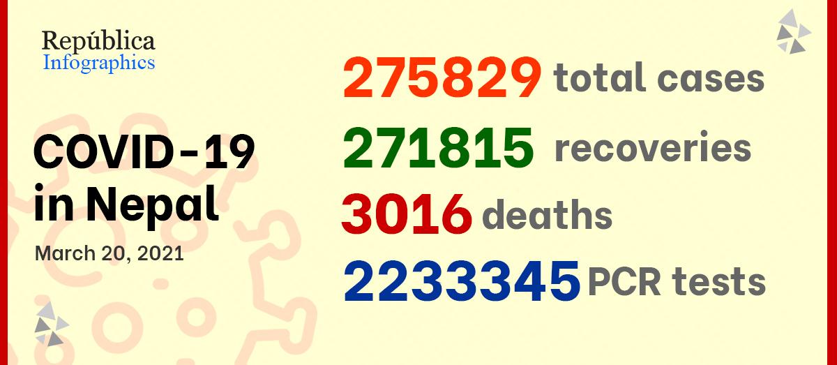 Nepal's COVID-19 tally hits 275,829
