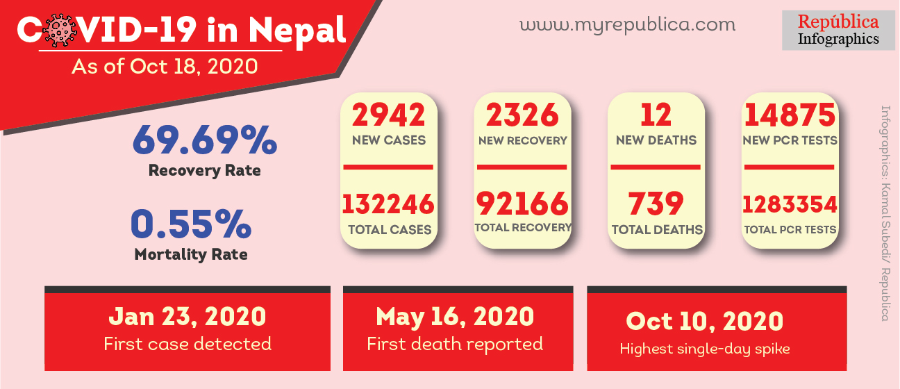 Nepal adds 2,942 cases, 2,326 recoveries and 12 deaths linked with COVID-19