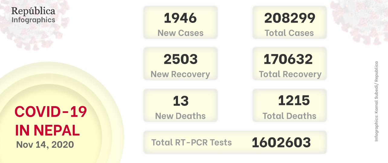Nepal adds 1,946 COVID-19 cases on Saturday, total number jumps to 208,299
