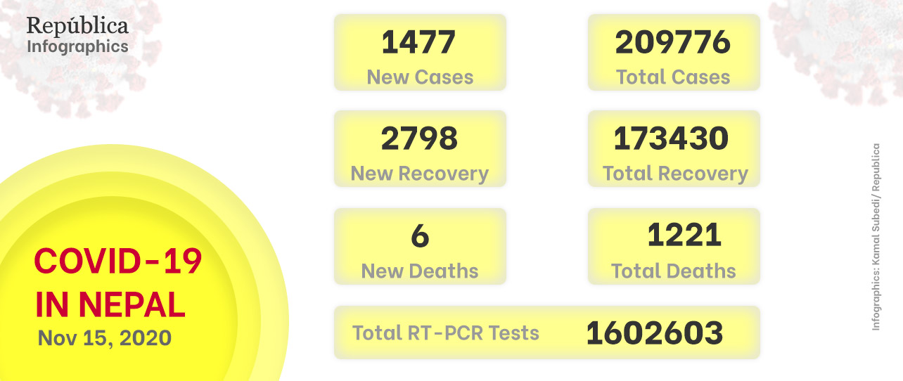 With 1,477 new cases on Sunday, Nepal's COVID-19 tally advances to 209,776