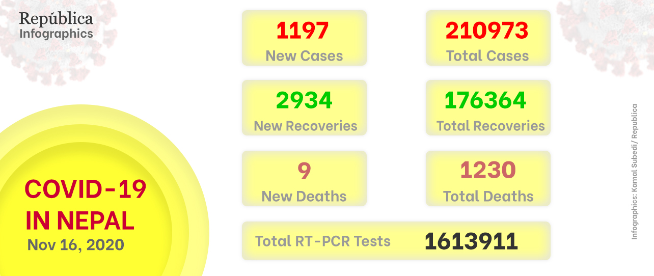 1,197 new COVID-19 cases diagnosed in Nepal taking the national tally to 210,973