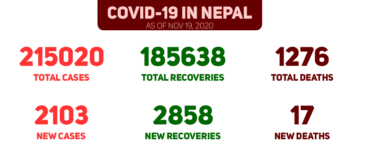 COVID-19 Updates: 2,103 new cases, 2,858 more recoveries and 17 new deaths in Nepal