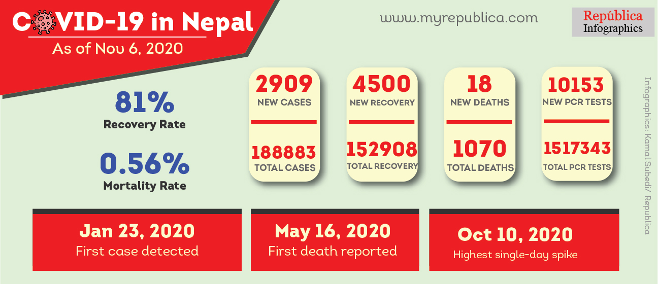 152,908 win the battle against COVID-19 in Nepal, the country records highest single-day recovery of 4,500