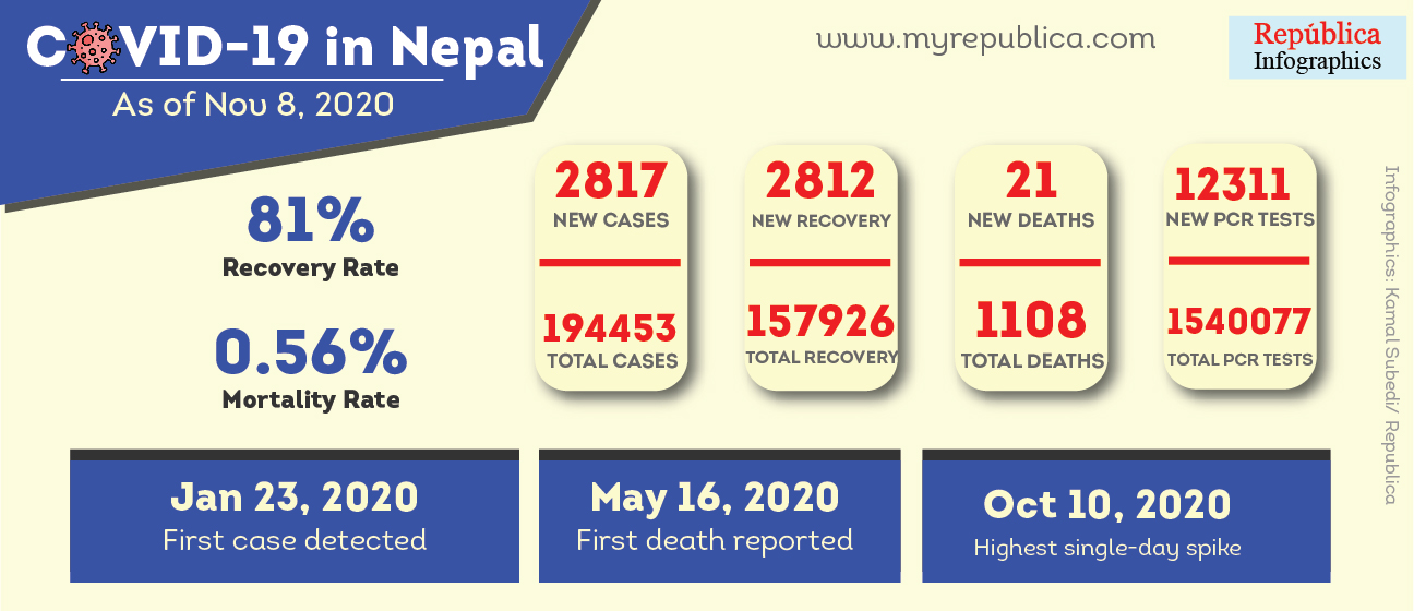 2,817 new cases added to Nepal's COVID-19 case tally, 2,812 patients recover